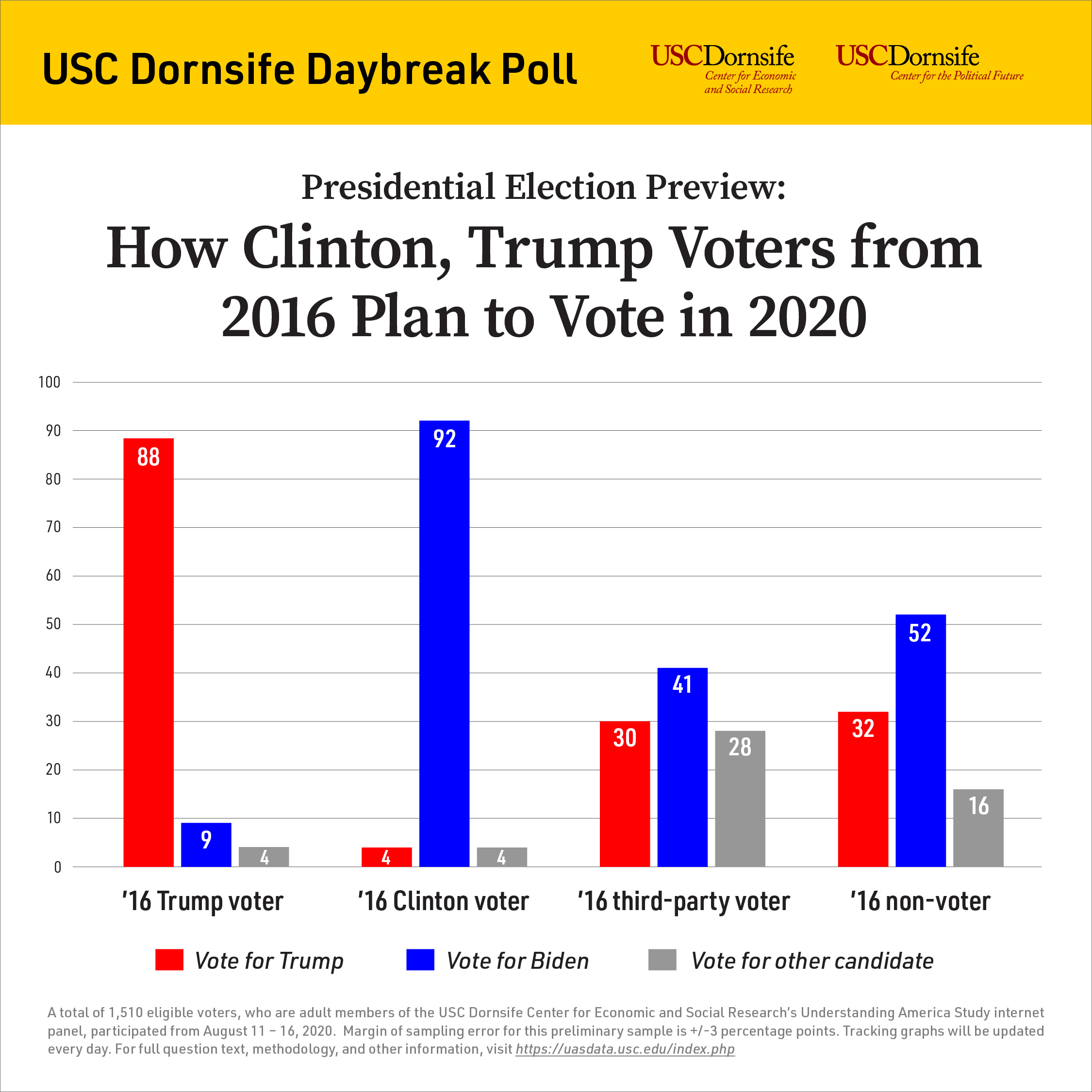 day break poll 2020
