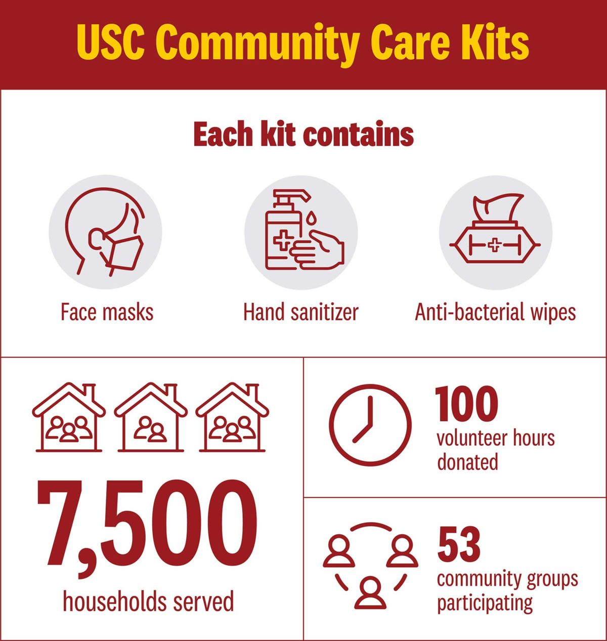 USC Community Care Kits graphic