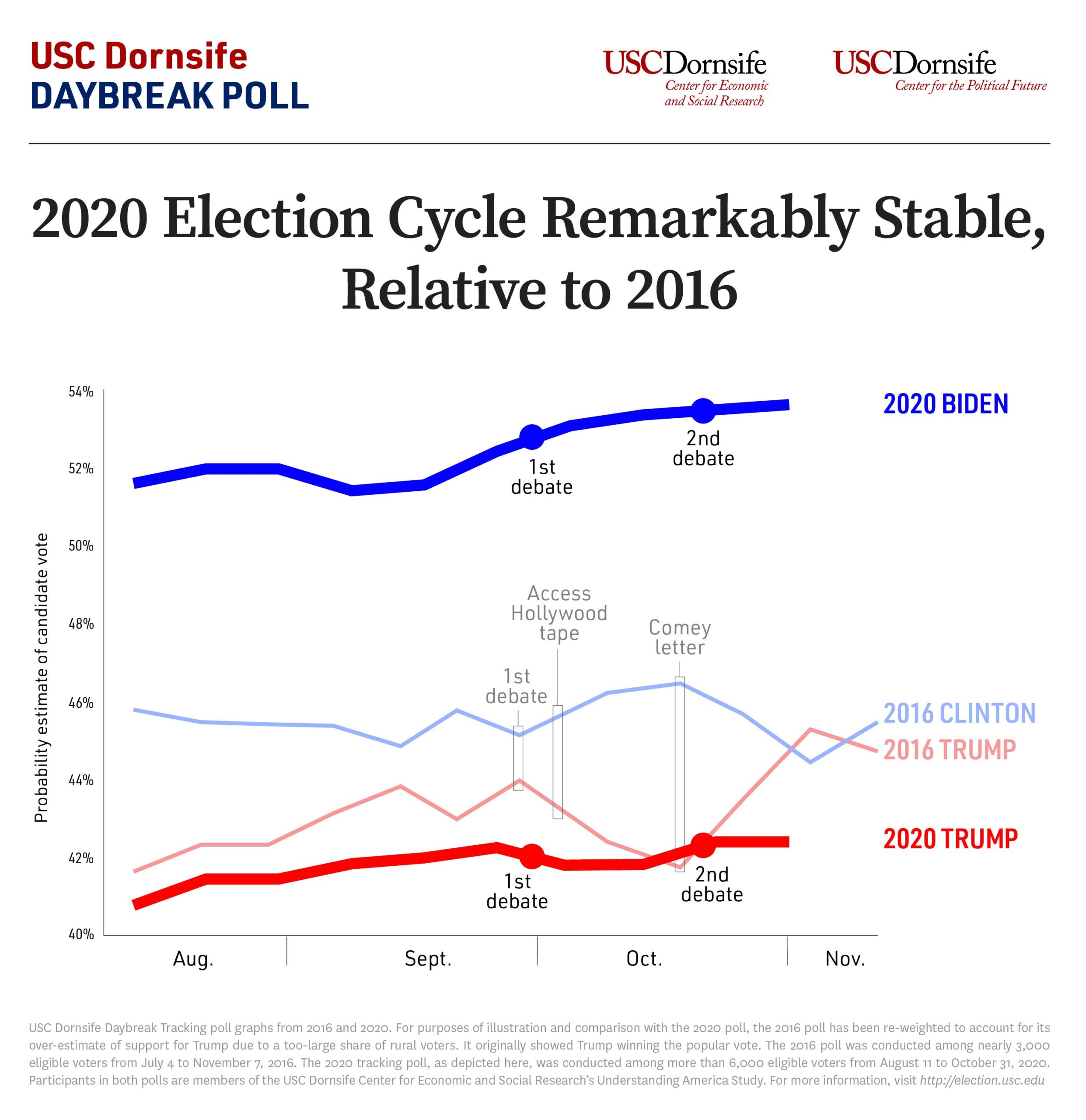 Final USC Dornsife Daybreak Poll: 2020 Election Cycle Remarkably Stable