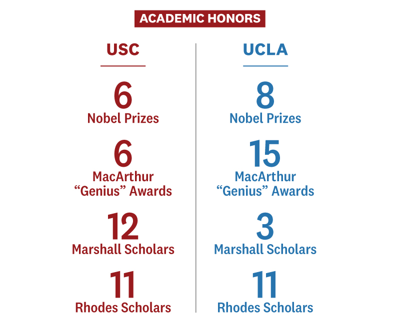 USC and UCLA Olympic academic honors