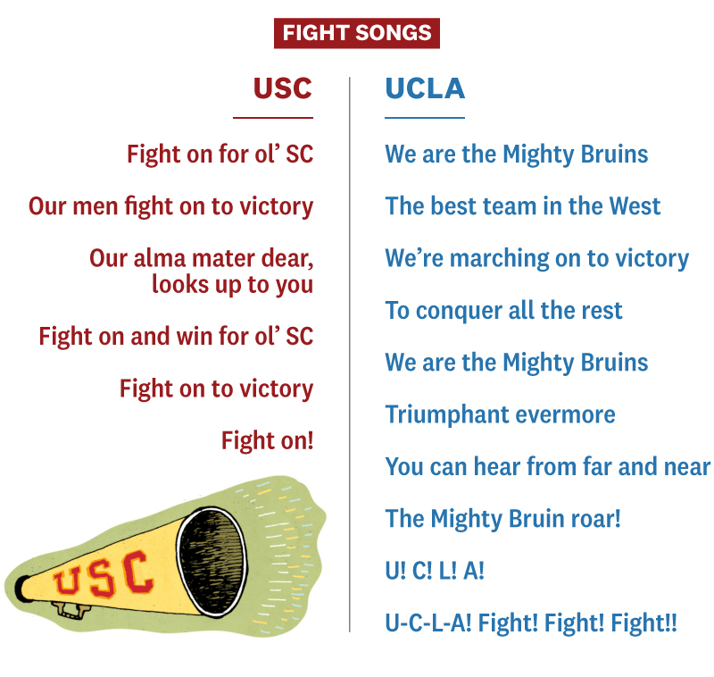 USC and UCLA fight songs with bullhorn