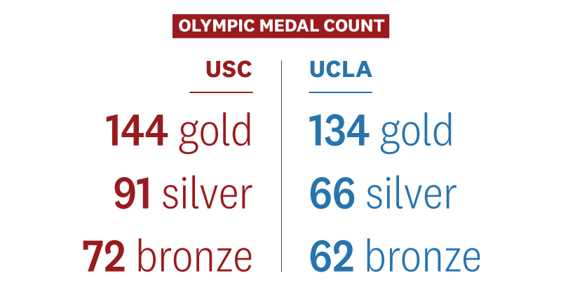 USC and UCLA Olympic medal count