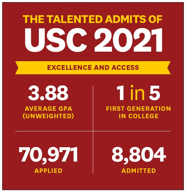 Graphic: The Talented Admits of USC 2021 (USC Graphic)