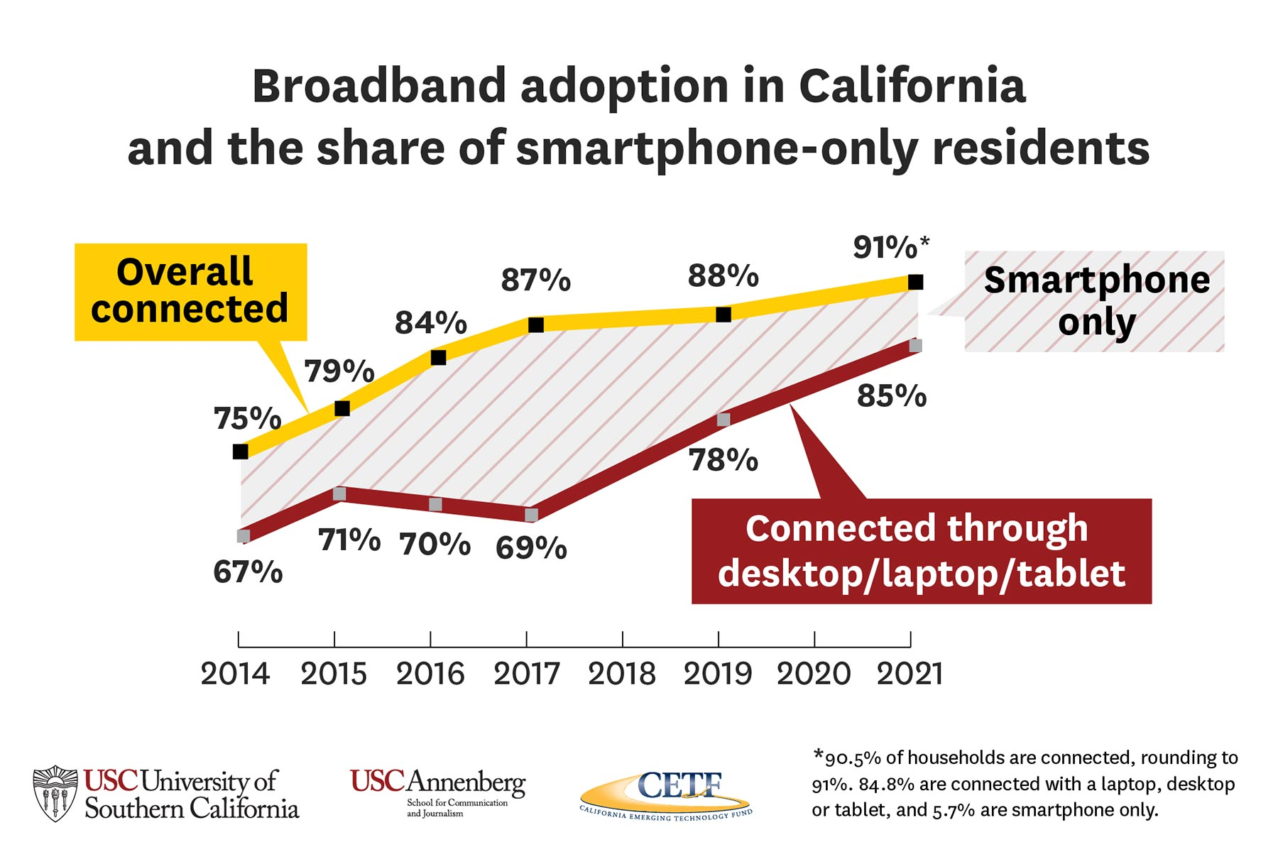 Broadband adoption in California and the share of smartphone-only residents