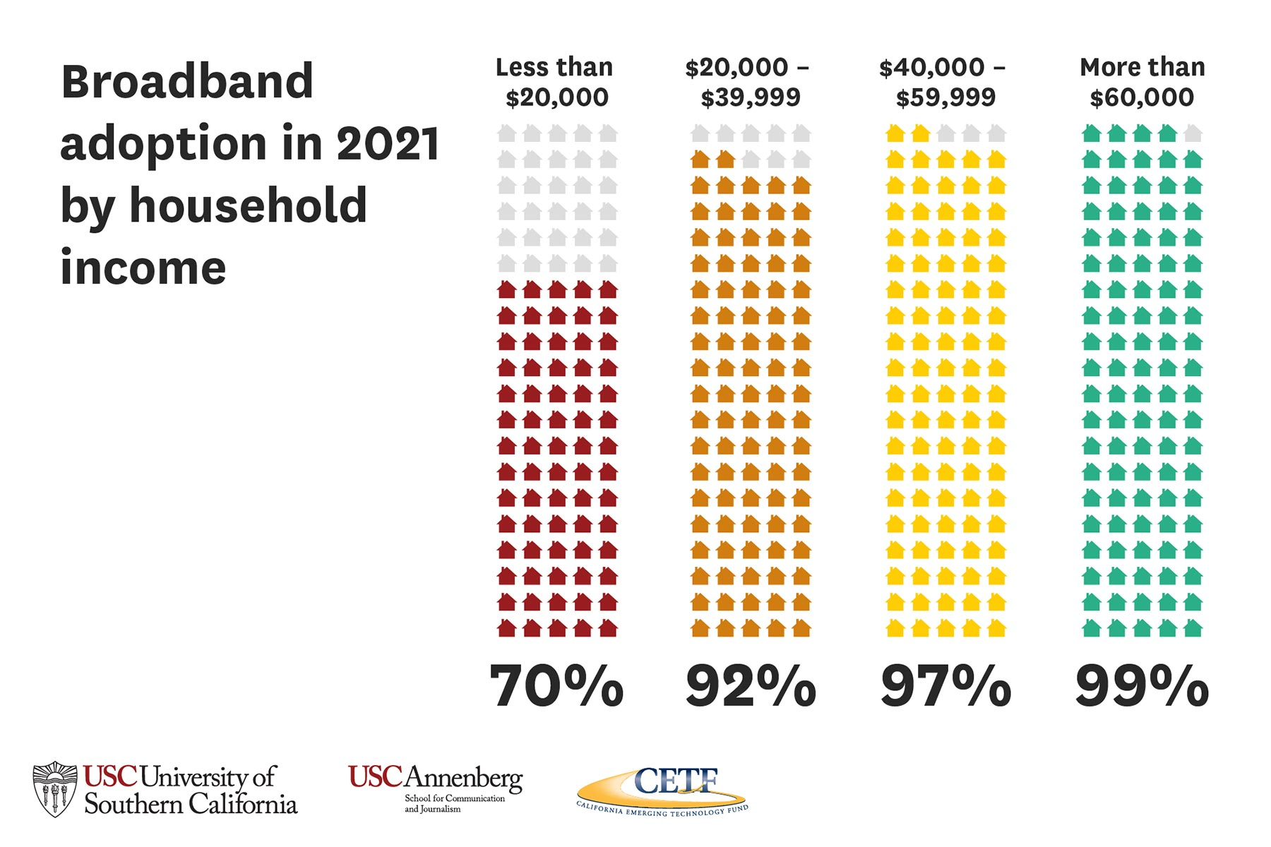 Broadband adoption in 2021 by household income