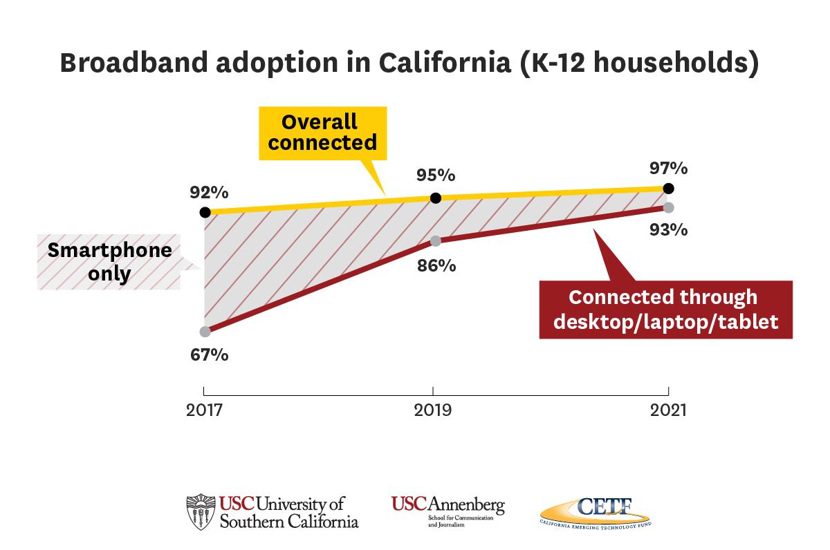 Graphic: Broadband adoption in California