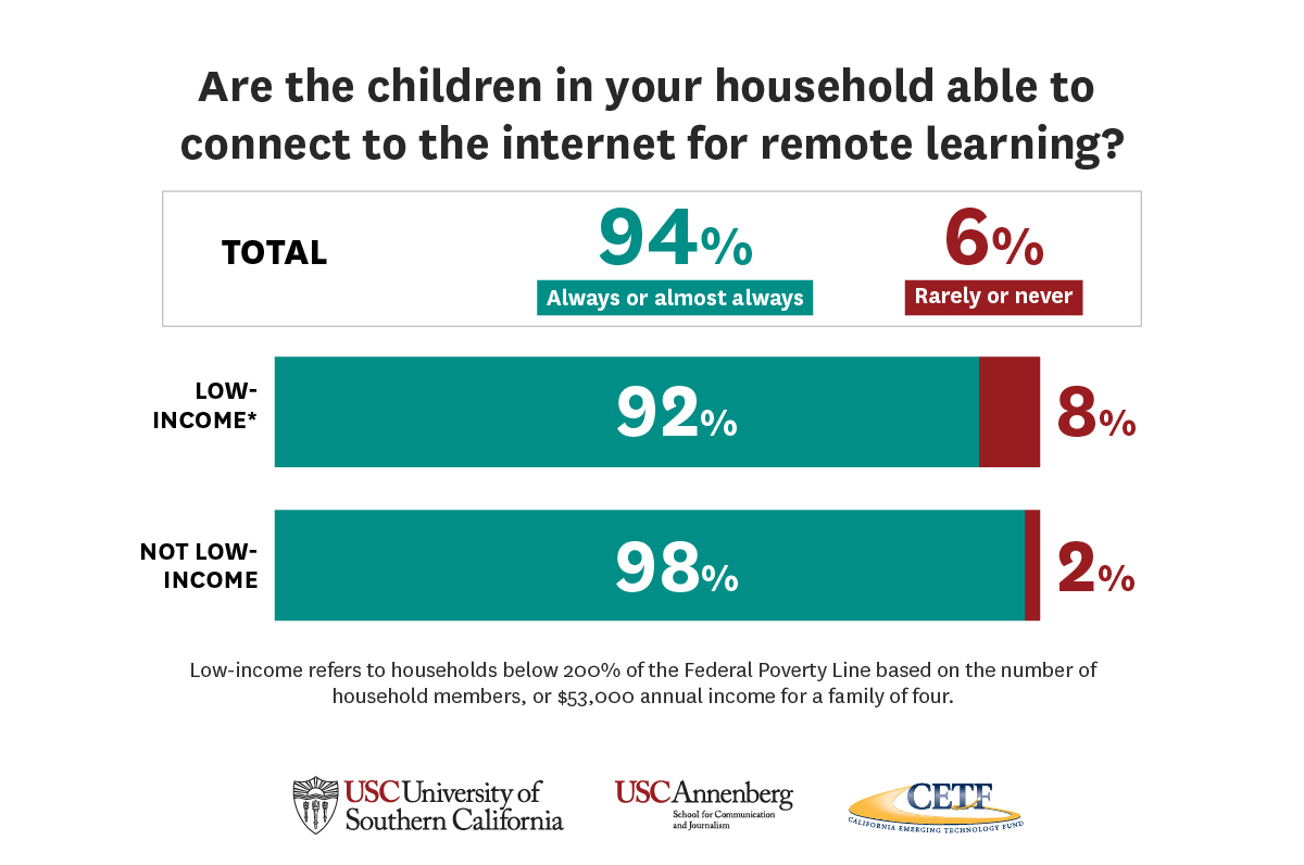 Graphic: Are the children in your household able to connect to the internet for remote learning?