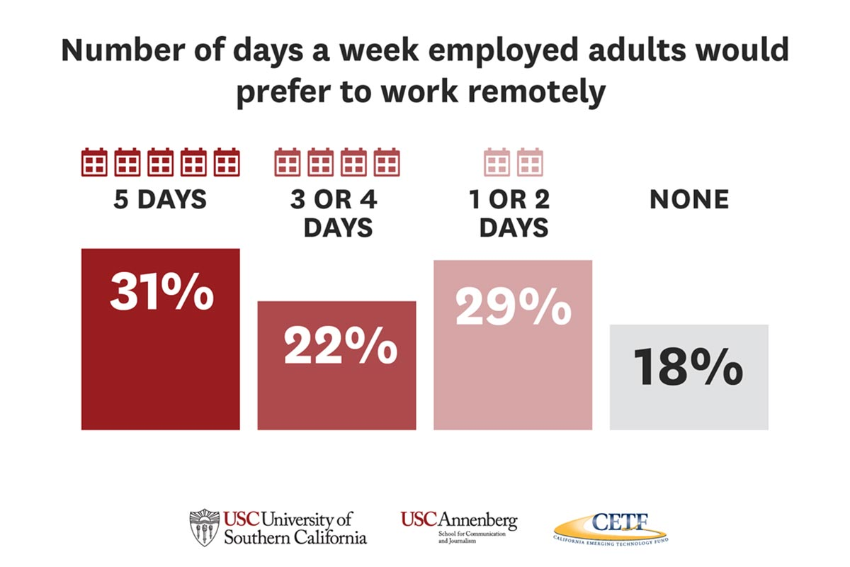 Number of days a week employed adults would prefer to work remotely