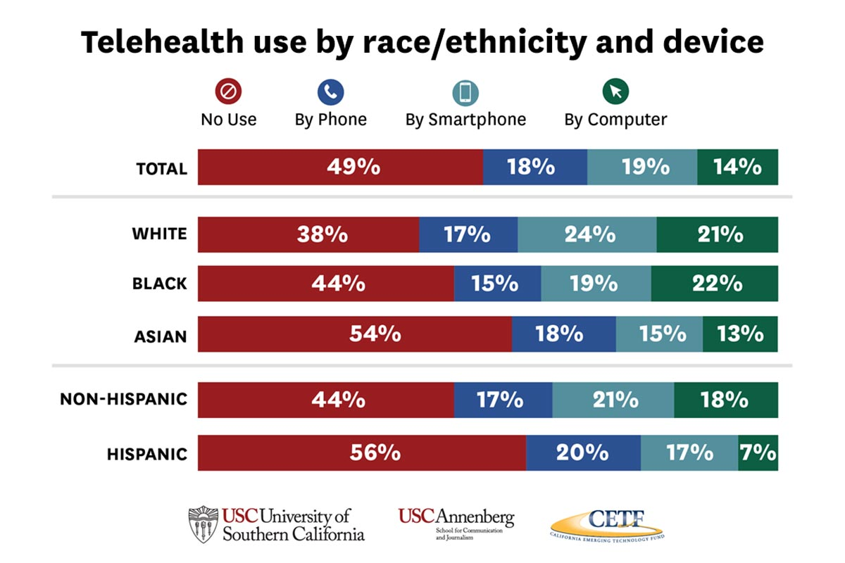 Telehealth use by race/ethnicity and device