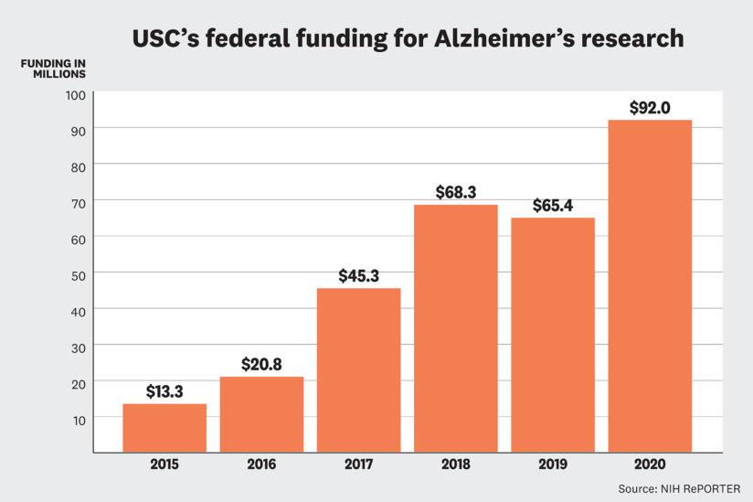 Bar chart: USC's federal funding for Alzheimer's research